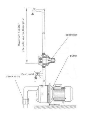 PRESCONTROL GUT 58pc regulador de bomba mas regulador de presión digital